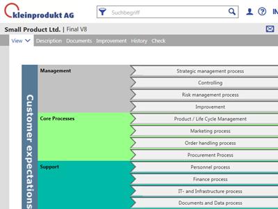 Processes | IMS Integrierte Managementsysteme AG